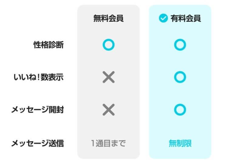 マッチングアプリ「with」の料金は?